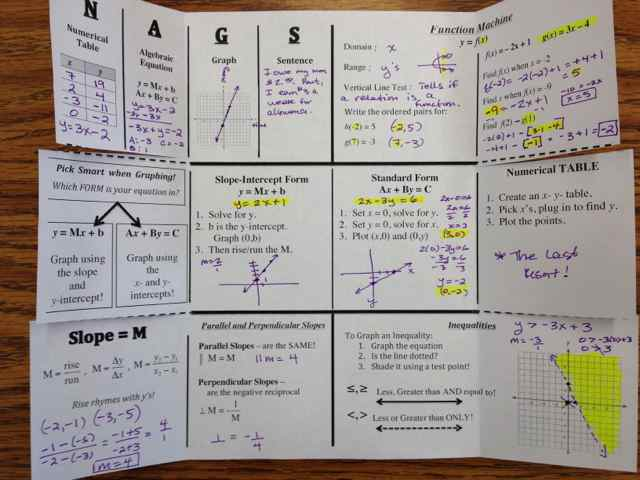 Foldable for Functions and Graphing (Graphic Organizer) (4/4)