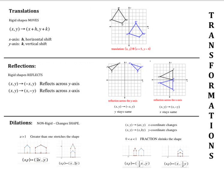 Geometry Transformation Foldable Translate Reflect Dilate – Translation Geometry Worksheet