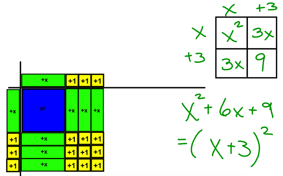 Completing the square with algebra tiles i speak math screen shot 2015 02 21 at 55356 pm ccuart Image collections